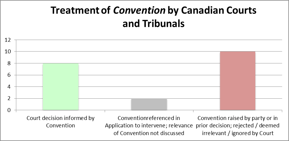Table for Treatment of Convention by Canadian Courts and Tribunals. Court decision informed by Convention = 8 scale. Convention referenced in Application to intervene; relevance of Convention not discussed = 2 scale; Convention raised by party or in prior decision; rejected/deemed irrelevant/ignored by Court = 10 scale.
