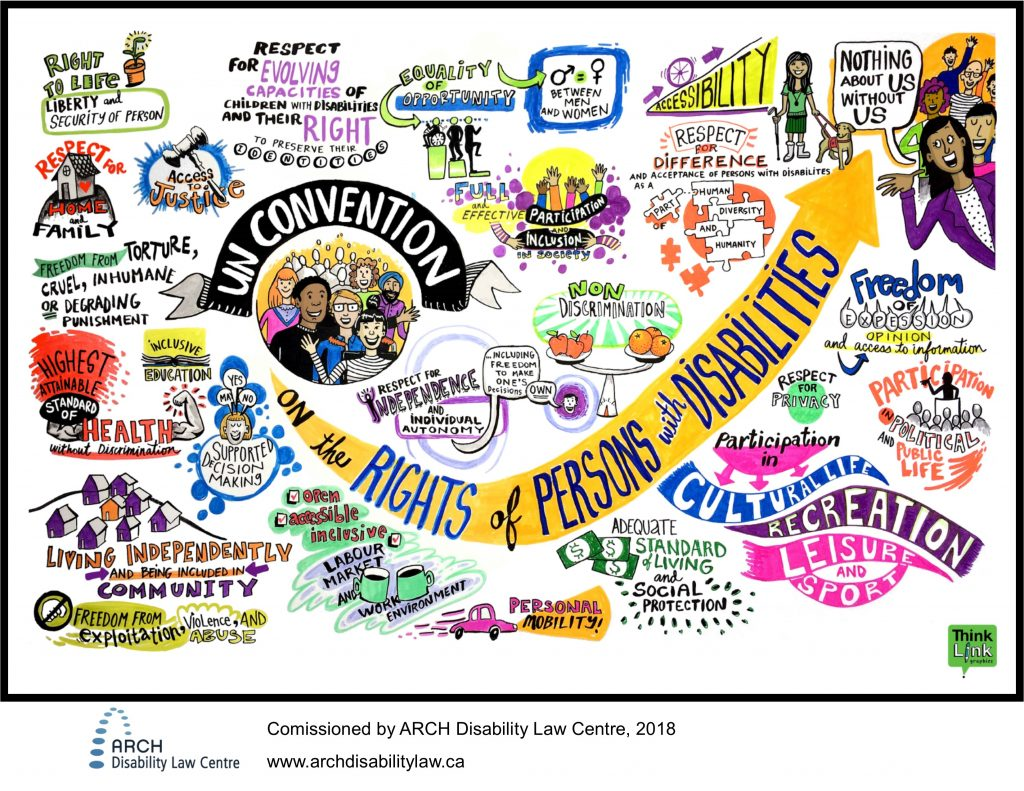 Graphic representation of the CRPD commissioned by ARCH in 2018